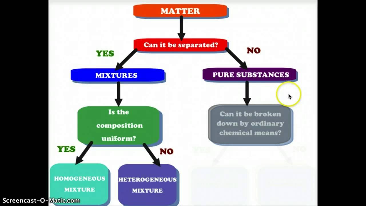 medium resolution of Classifying Matter - YouTube