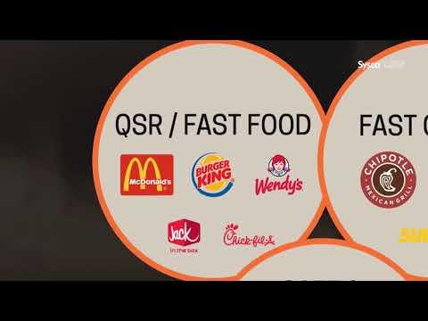 Restaurant Industry of USA by Nirmal Kumarasiri