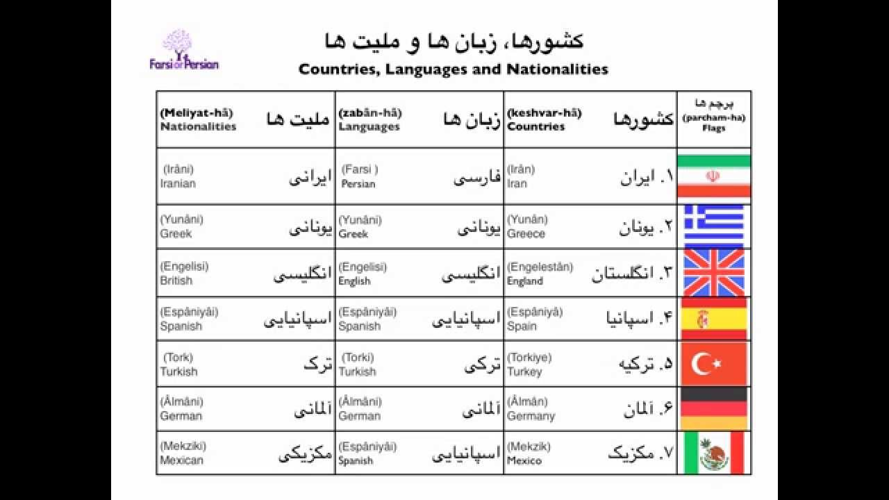 Persian Vocabulary Countries Languages And Nationalities YouTube - Countries and languages