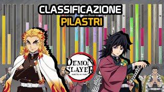 Download lagu CLASSIFICAZIONE ( LIVELLI DI POTENZA) DI TUTTI I PILASTRI - DEMON SLAYER ITA