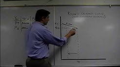 The Kinked Demand Curve: Econ Concepts in 60 Seconds