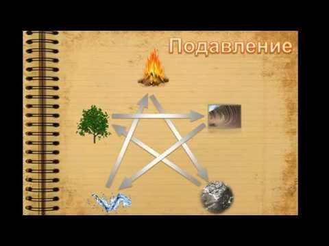 Стихии знаков Зодиака. Стихия Огня, Воздуха, Воды, Земли