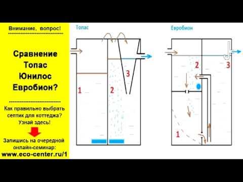 Сравнение септиков Топас, Юнилос, Евробион