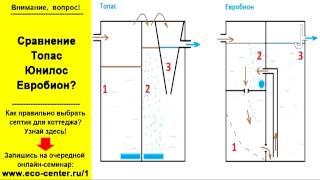 Сравнение септиков Топас, Юнилос, Евробион(Здесь выложен отрывок вебинара «Как выбрать канализацию для коттеджа?» Скачать полную версию, а также..., 2013-03-06T15:03:48.000Z)