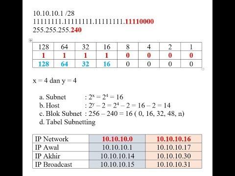 Teknik Menghitung Subnetting IP Address Kelas C /27 - Halo temen-temen semua, kali ini kita mau shar.