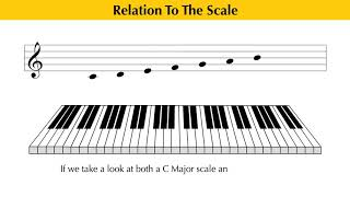 Music Theory Education - Intervals // Perfect Fourth (4 of 10)