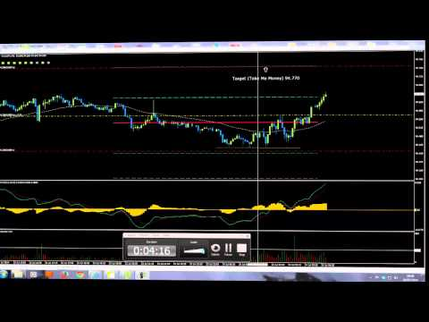 Colin Jeffrey and Forex Trading CAD JPY on 5 Minute Time Frame