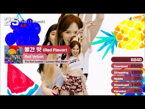 2018 Korea Trend Music Chat - April 2week TOP30