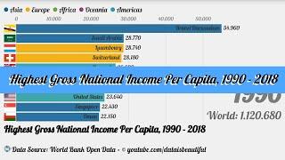 Highest Gross National Income (GNI) Per Capita, 1990 - 2018