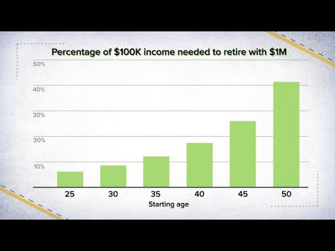 How To Retire With A Million Dollars If You Make $100,000 A Year