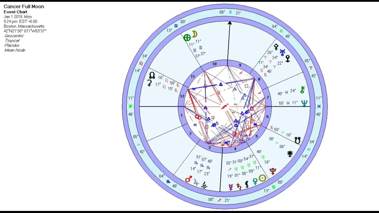 cancer astrology january 14
