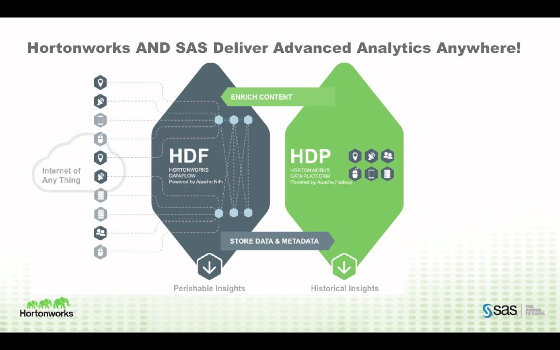 Hortonworks & SAS Partnership Update March 2016