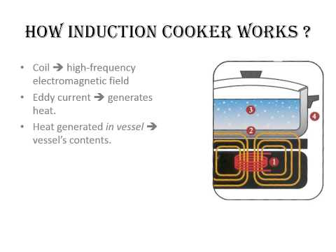 How Induction Cooker Works
