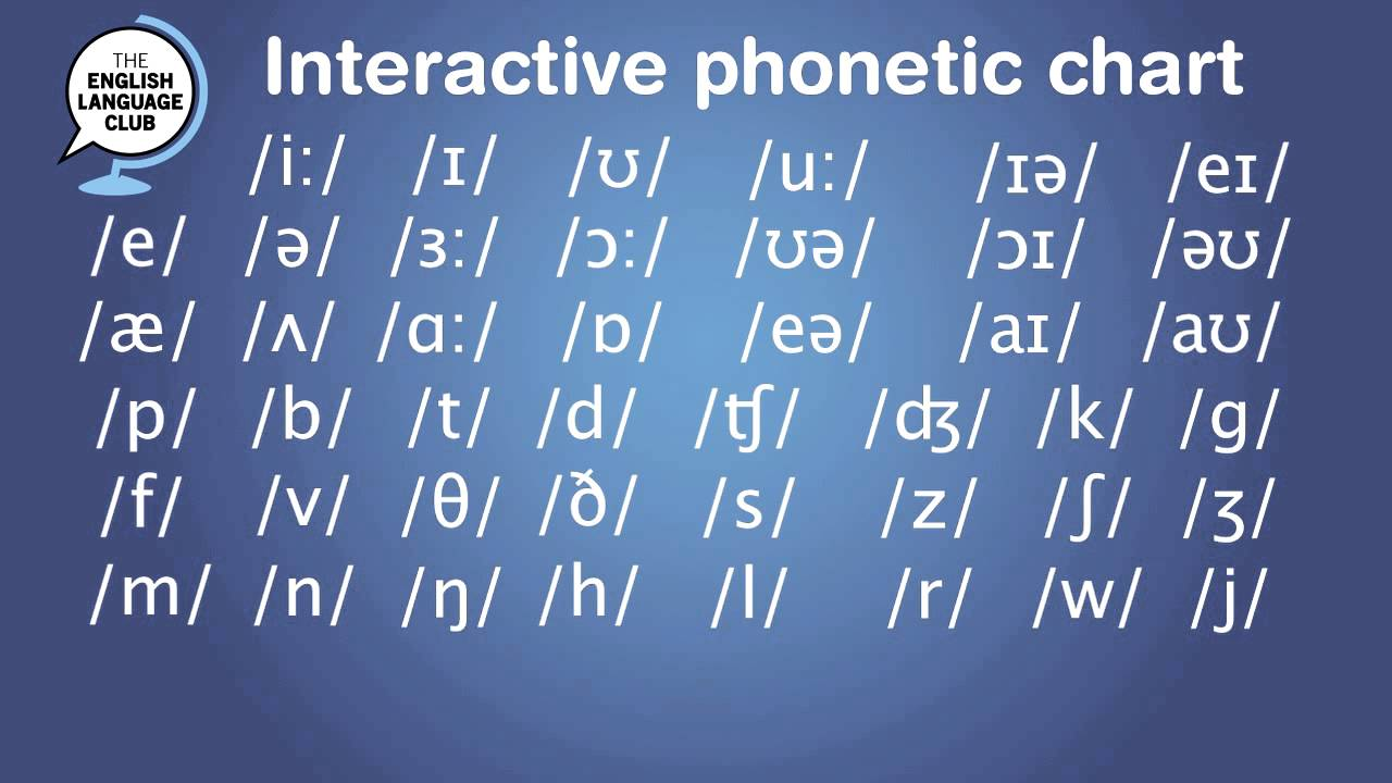 Interactive Phonetic Chart For English Pronunciation Youtube