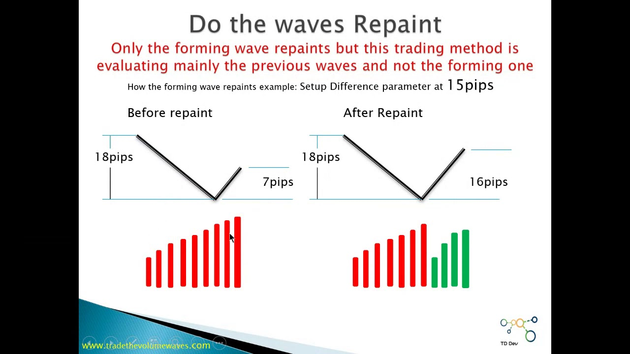 Weis Wave Setup And Trading Examples Amp Webinar Part2 Youtube