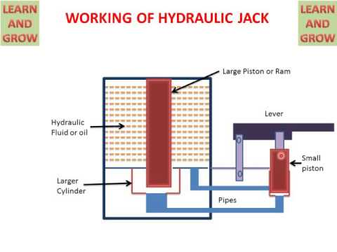 WORKING OF HYDRAULIC JACK ! LEARN AND GROW