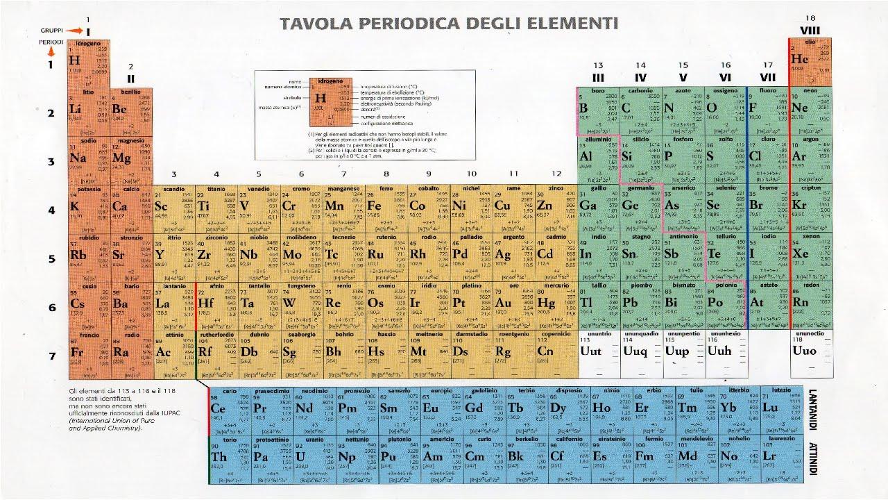 Lezione 1 tavola periodica youtube - Tavola periodica zanichelli completa ...