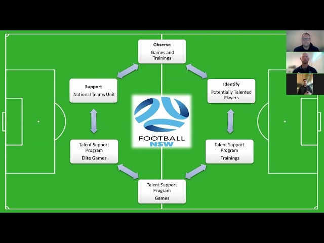 TSP Masterclass Seminar: Taking Control of your Own Football Journey