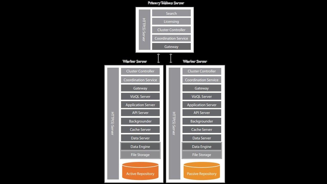 Tableau Server High Availability Demo
