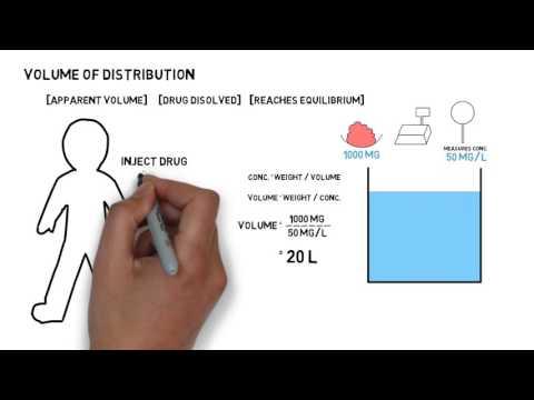 Volume of distribution of drugs