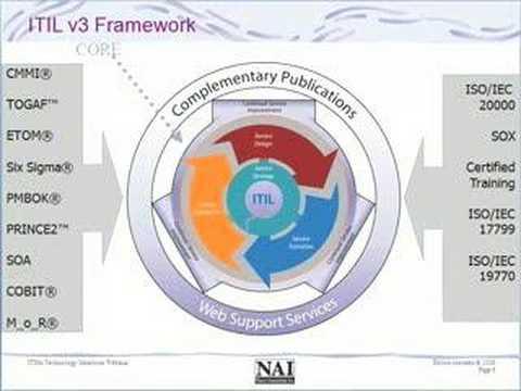 ITIL / ITSM Best Practices Tech Select Webinar - YouTube