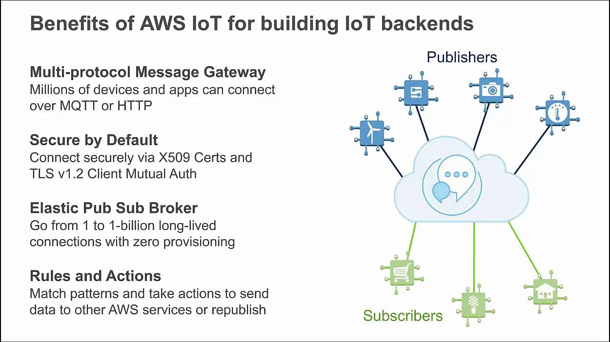 AWS January 2016 Webinar Series - Best Practices for Building IoT Backends  with AWS IoT & AWS Lambda