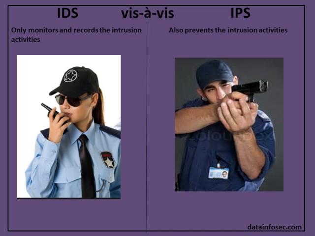 CISA Exam-Testing Concept-IDS &  IPS (Domain 5)