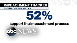 52% of Americans support impeachment process l ABC News