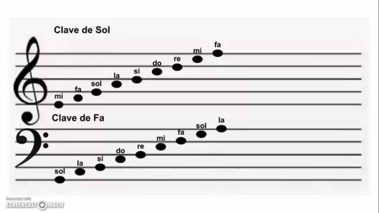 Notas Musicales Clave De Sol Y Clave De Fa Youtube