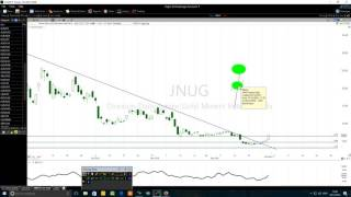 JNUG Stock:  Stock Technical Analysis At A Full Speed