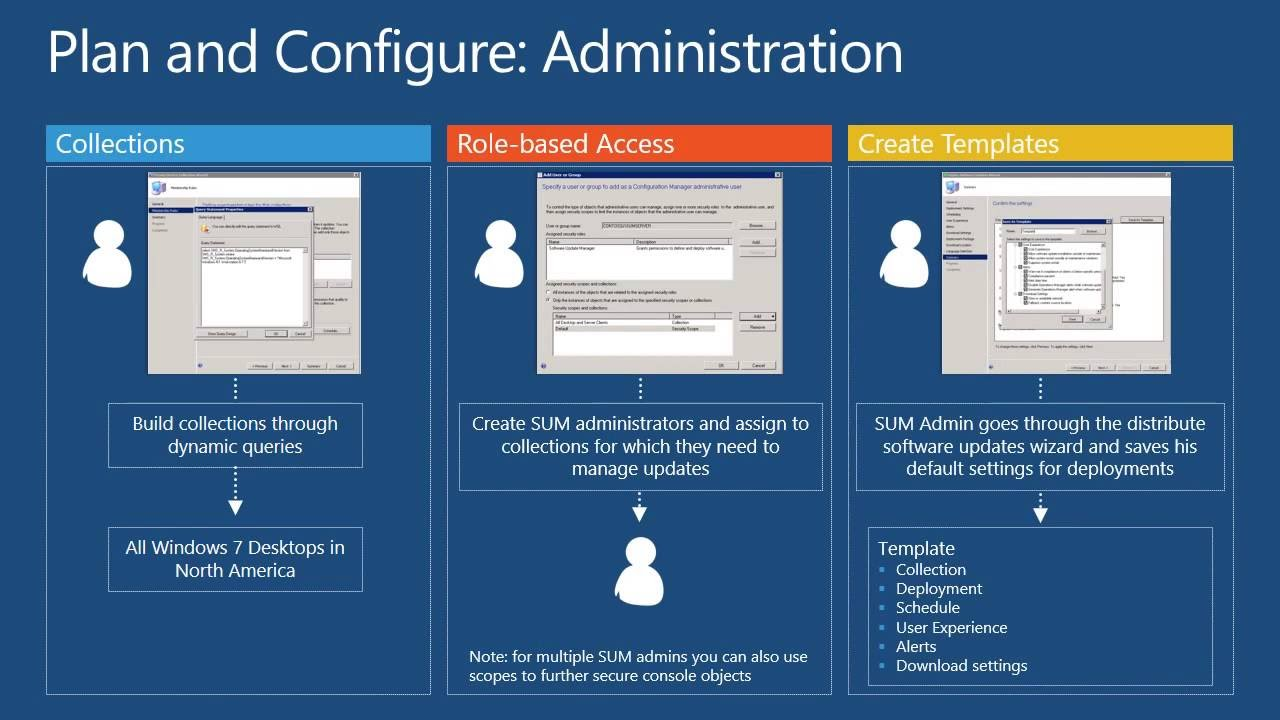 Sccm patch management overview sc dashboard | tenable®.