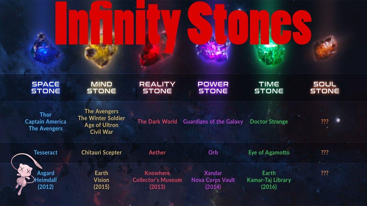 Marvel Infinity Stones Names