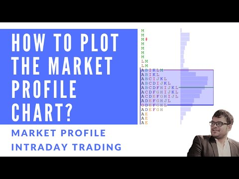 3.  How to Plot the Market Profile Chart