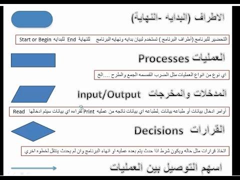 FLOWCHART PART 1 شرح خرائط التدفق(الفلوتشارت)الجزء الاول