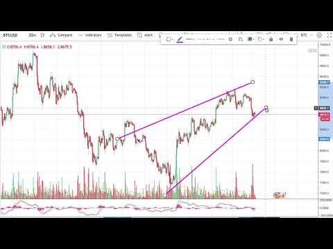 Bitcoin Grafik Analizi (22 Mart 2018)