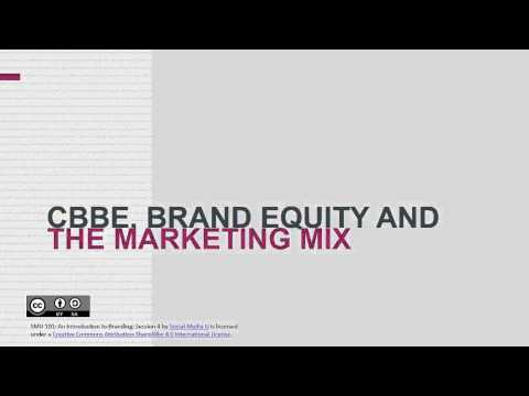 Branding Management - Session 4 SMU101: Intro to Branding Unit