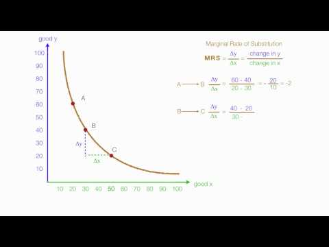 How To Calculate Marginal Utility And Marginal Rate Of Substitution (MRS) Using Calculus