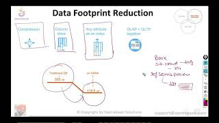 Data Footprint reduction Due to Index