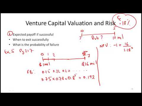 CFA Level I Alternative Investments  Venture Capital and Hedge Funds