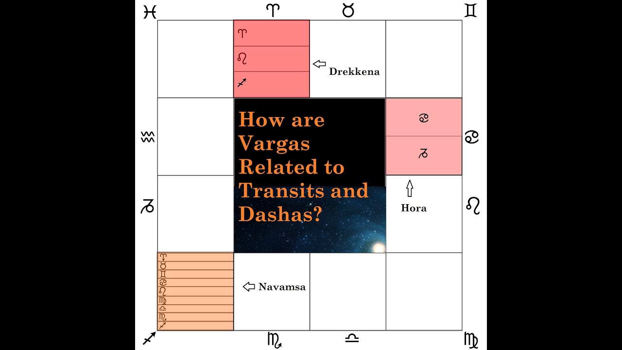 Understanding the Divisional Charts of Vedic Astrology