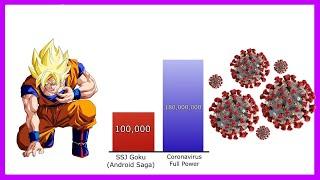CORONAV RUS Vs Dragon Ball POWER LEVELS 🔥