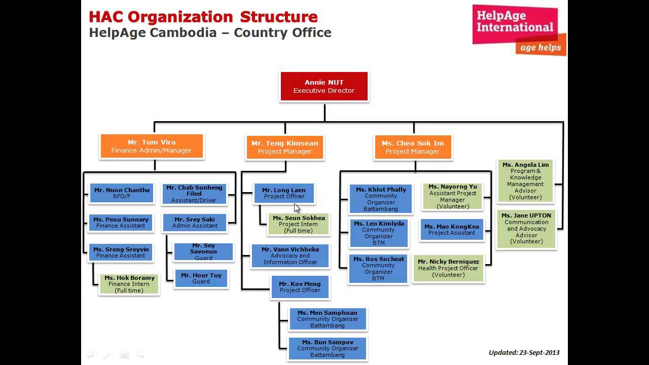 organization structure and inter organizational dependency the These files are voiced-over powerpoint presentations on a series of topics in strategic management.