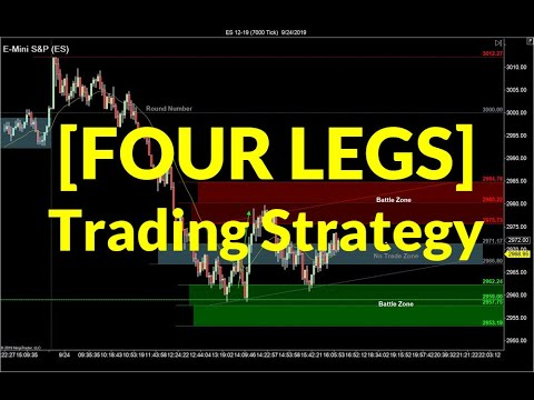 Four Legs Down Trading Strategy | Crude Oil, Emini, Nasdaq, Gold, Euro