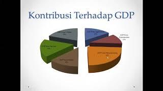 Peran  Pertanian dalam Pembangunan Ekonomi