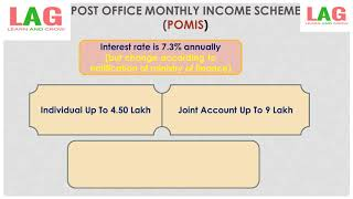 Post Office Monthly Income Scheme (POMIS) (Hindi)   Saving Schemes