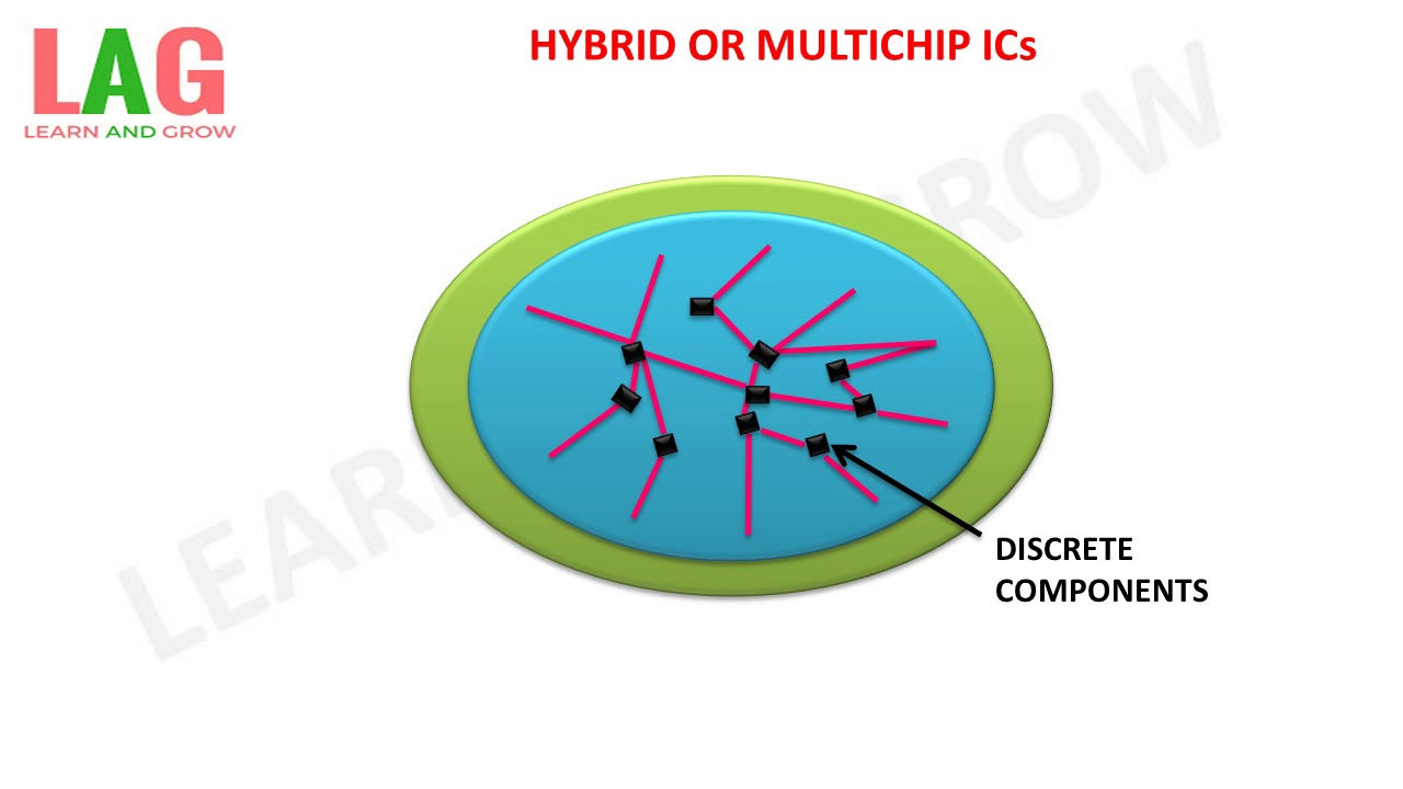 HYBRID OR MULTI CHIP ICs (INTEGRATED CIRCUIT)(हिन्दी )!LEARN ...