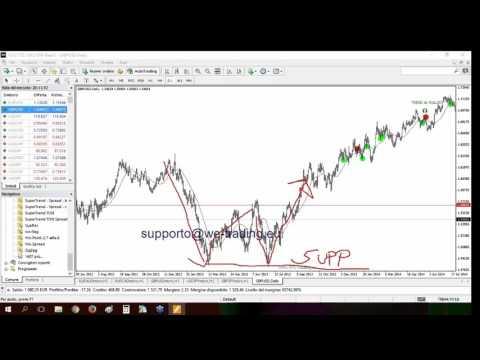 Divergenze rsi prezzi: come leggere i grafici per il trading online