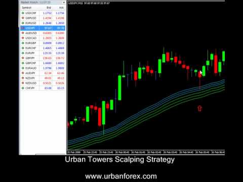 Mastering price action urban forex free download