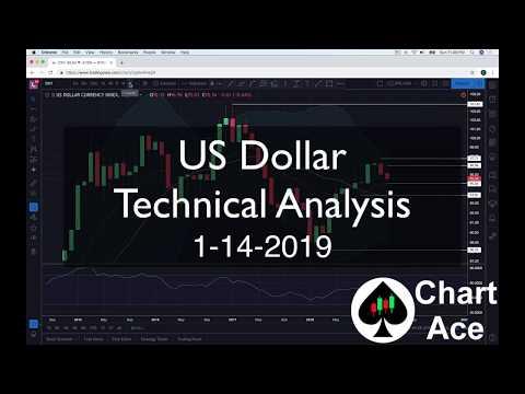 US Dollar Technical Analysis 1-14-2019
