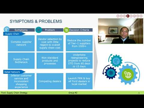 Ford Motor Company Supply Chain Strategy